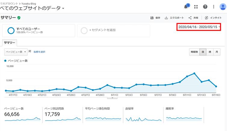 ブログ100記事書いたときのGoogleアナリティクスデータ
