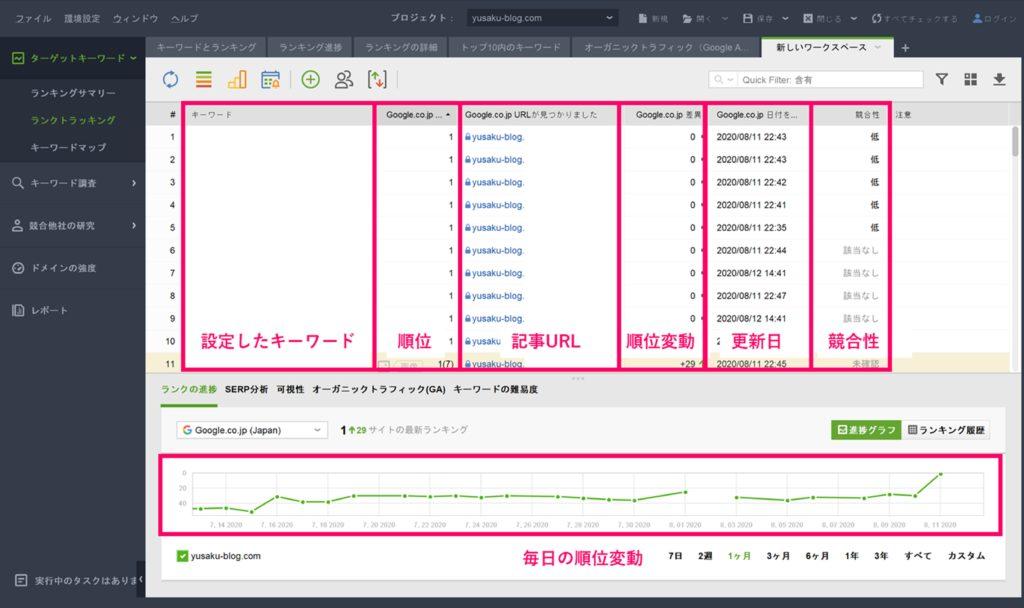 Rank Trackerの使い方➀ 検索順位を自動的にチェック