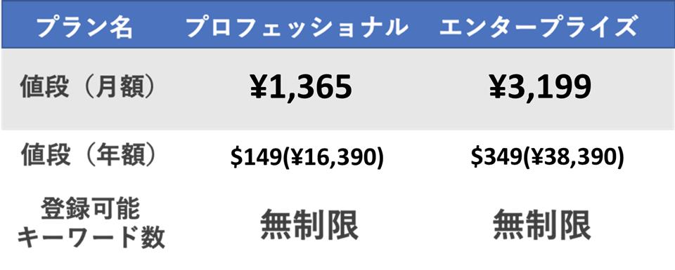 ランクトラッカーの値段