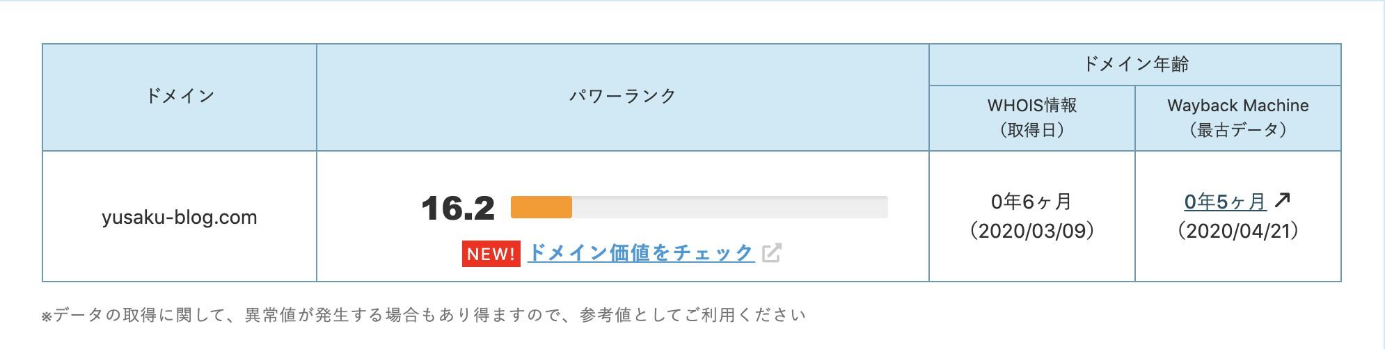 YusakuBlogのドメインパワー