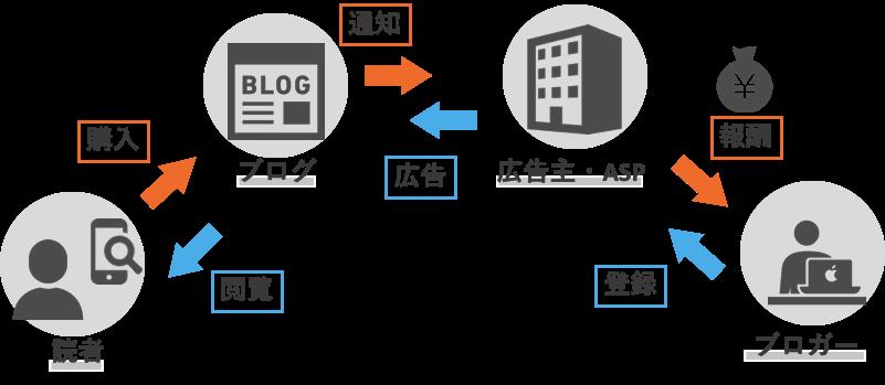 アフィリエイトASPのブログ収益の流れ