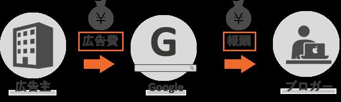 Googleアドセンス収益の仕組み