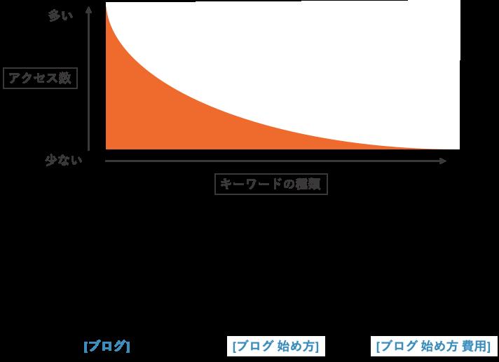 ブログ図解の例