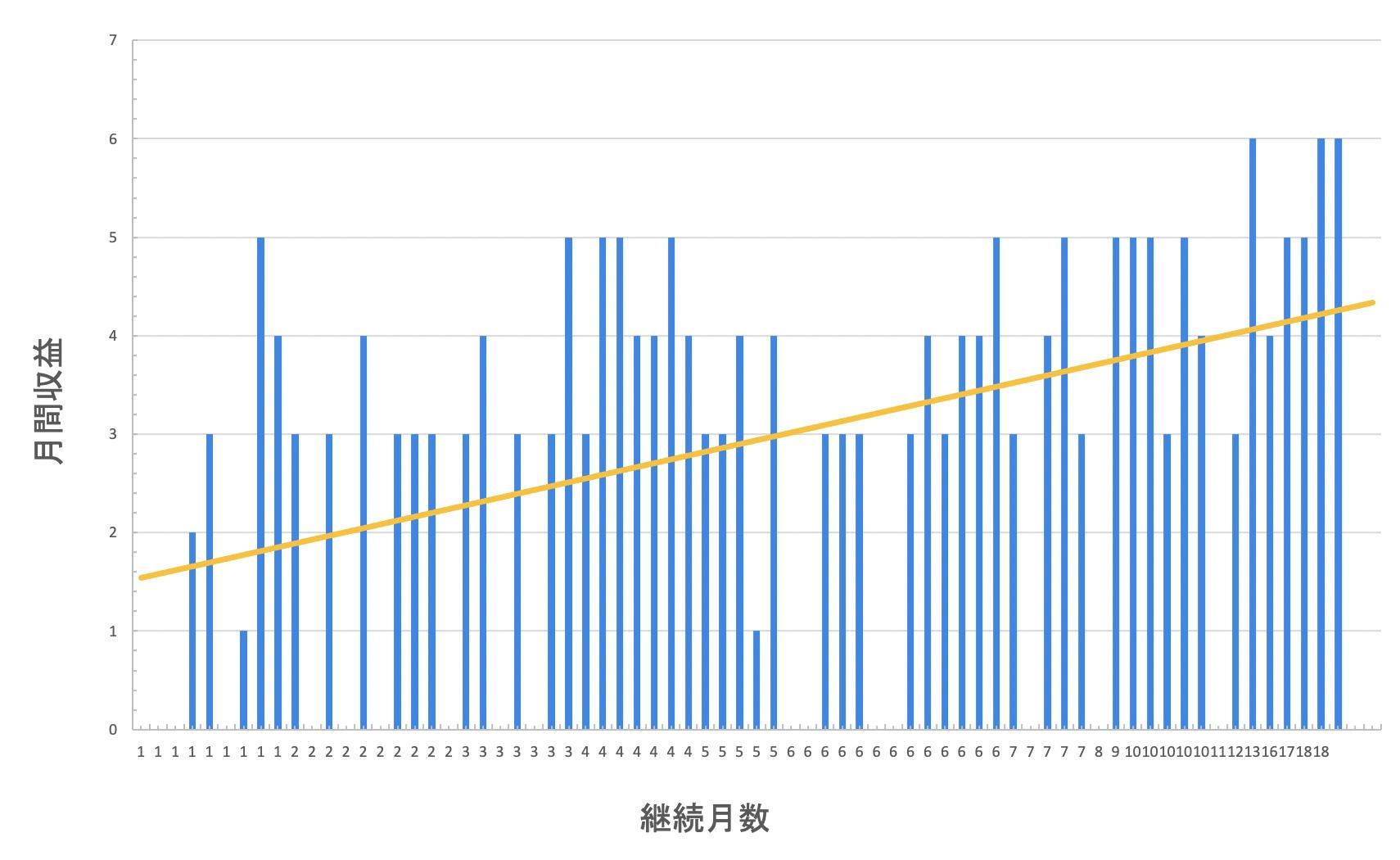 ブログ収益と運営期間の相関図