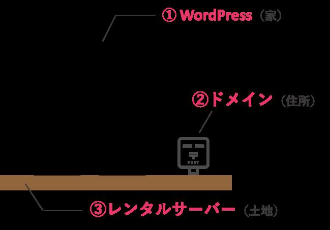 WordPressでブログ開設には上の3つが必要