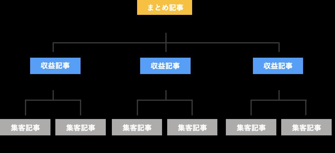 サイト設計の例